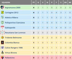 classifica2giornata