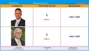 ballottaggio-ribera